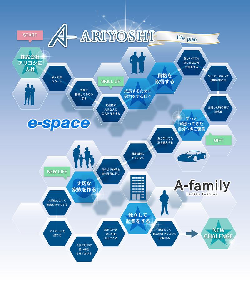 ARIYOSHI CO.,LTD